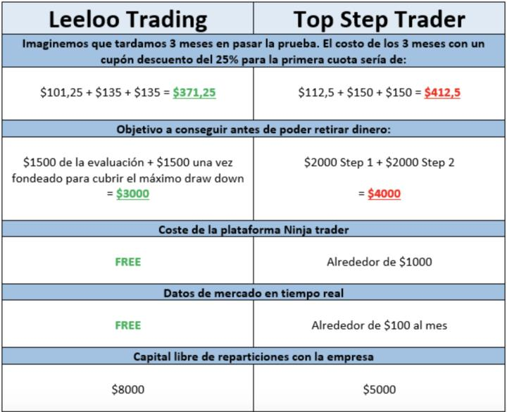 Leeloo Trading and Top Step comparison